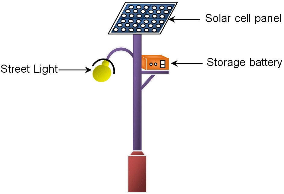 Solar Street Lights  U2013 Mesar Energy